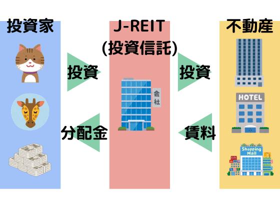初心者J-REIT1