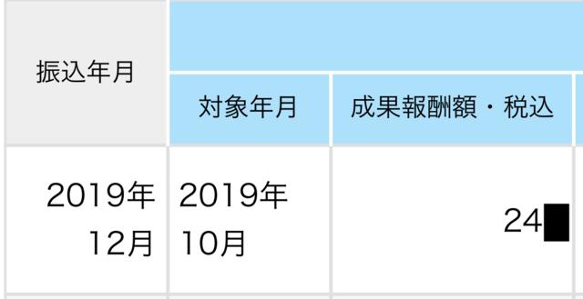損益報告2019年12月