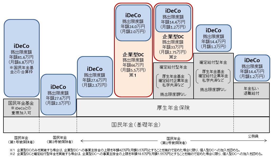 iDeCo限度額表