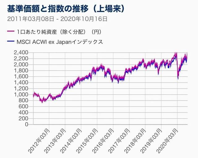 上場インデックスファンド世界株式